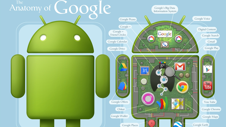 Google android be together not the same 2